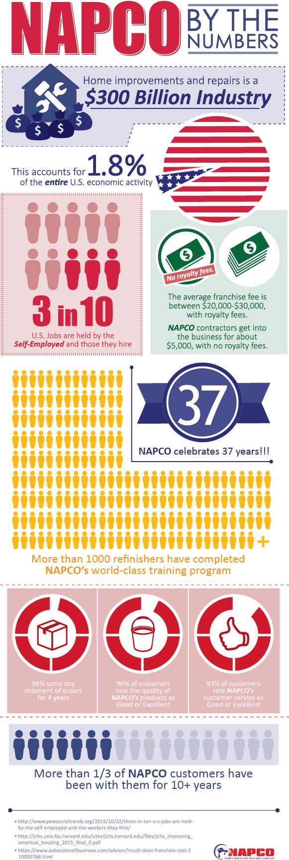 NAPCO Infographic