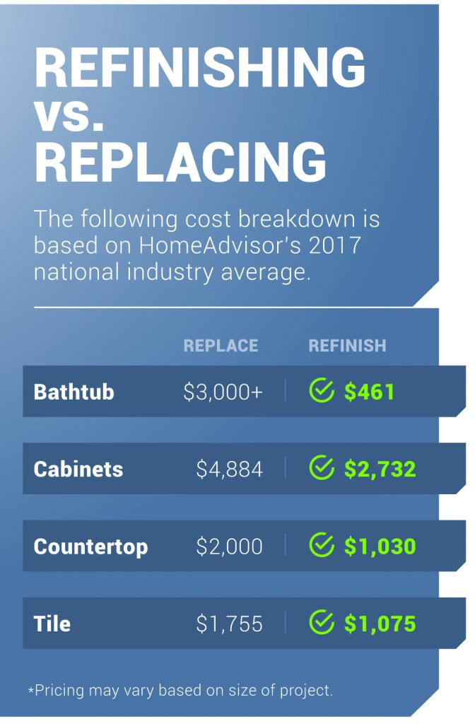 refinishing vs replacing costs