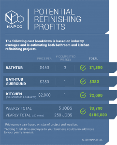 Refinishing Profits Chart - bathroom and kitchen
