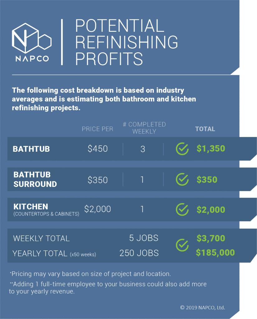 Refinishing Profits Chart - bathroom and kitchen