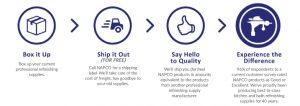 NAPCO's Trade-Up program