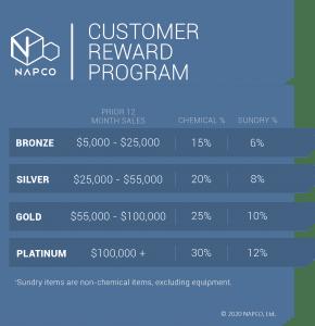 NAPCO Rewards Program